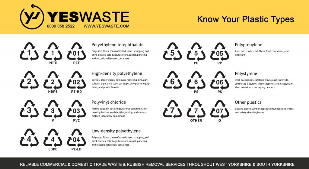 Yes Waste Rubbish Removal - know your plastic types [image]